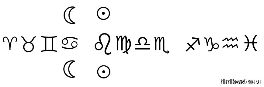 как определять управителя домов в астрологии