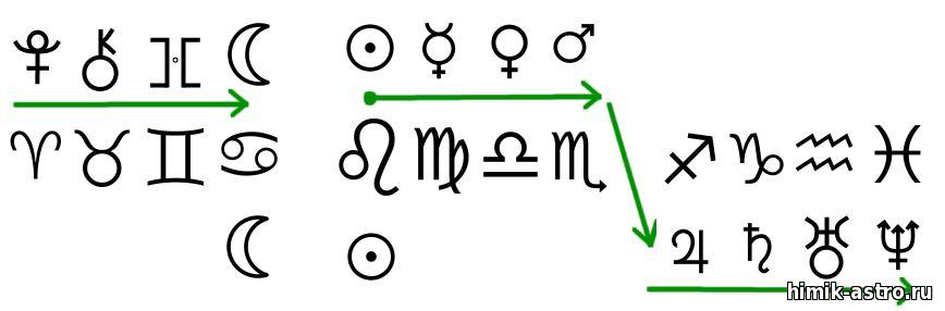 управители в астрологии