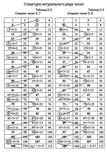 фундаментальный учебник по астрологии