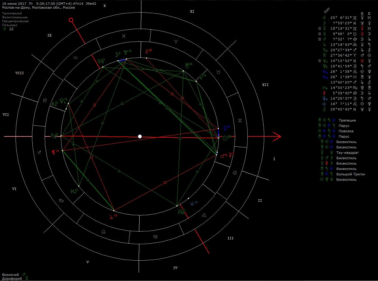 Где найти астероиды в натальной карте пептиды нпцриз отзывы отрицательные